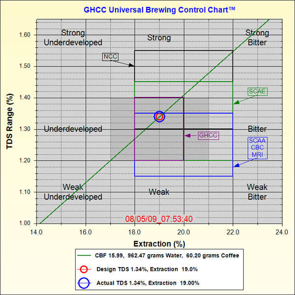 Geekify Your Brew Cq Coffee Test